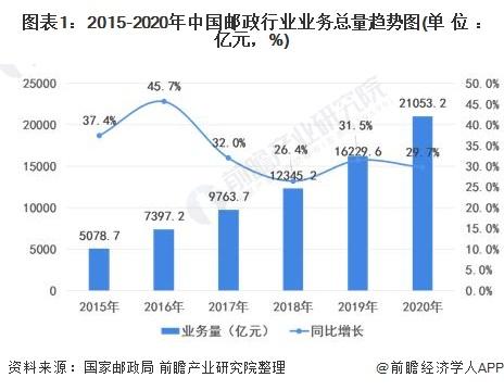图表1:2015-2020年中国邮政行业业务总量趋势图(单位:亿元,%)