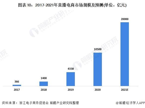 图表10:2017-2021年直播电商市场规模及预测(单位:亿元)