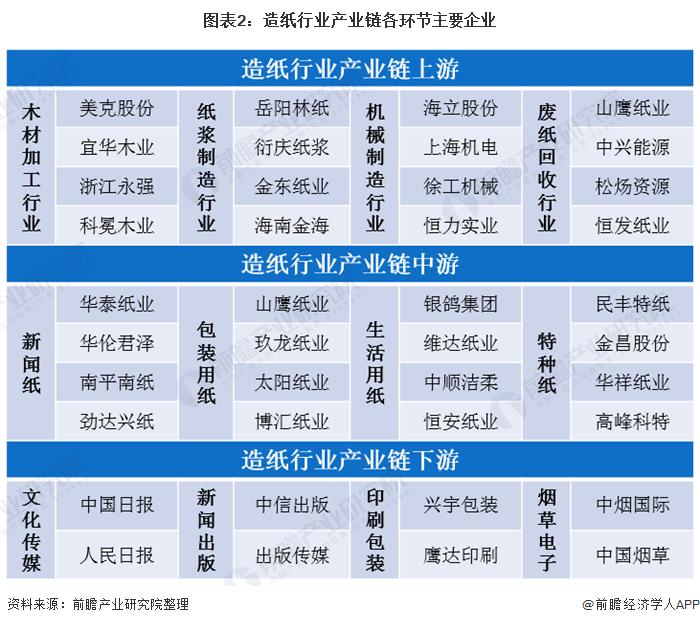 图表2:造纸行业产业链各环节主要企业