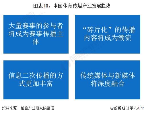 图表10:中国体育传媒产业发展趋势