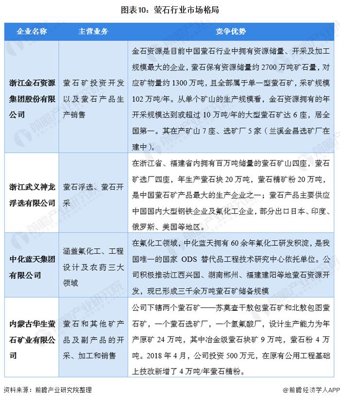 图表10:萤石行业市场格局