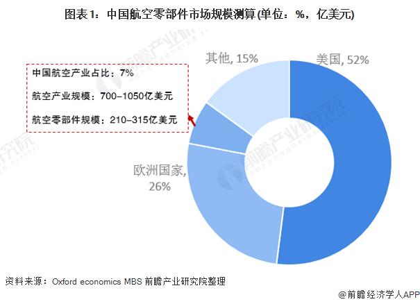 图表1:中国航空零部件市场规模测算(单位:%,亿美元)