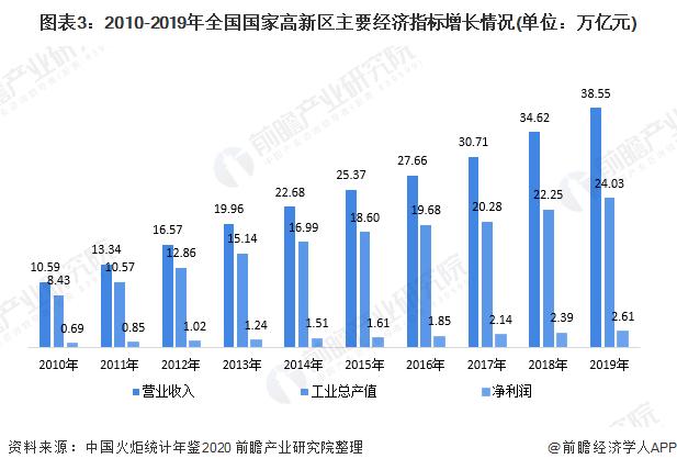 图表3:2010-2019年全国国家高新区主要经济指标增长情况(单位:万亿元)