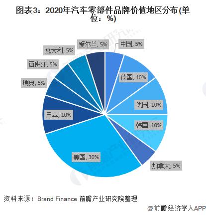 图表3:2020年汽车零部件品牌价值地区分布(单位:%)