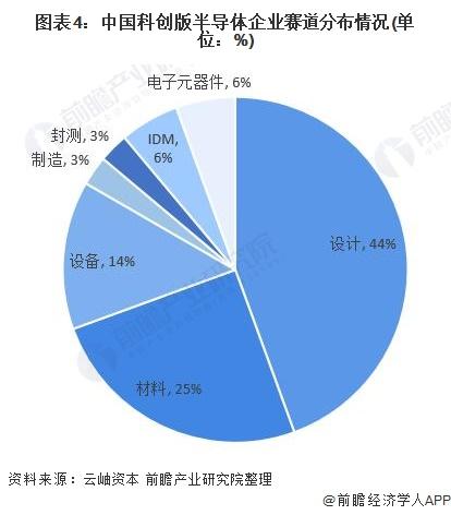 图表4:中国科创版半导体企业赛道分布情况(单位:%)