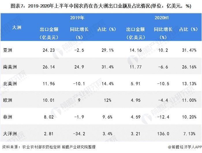 图表7:2019-2020年上半年中国农药在各大洲出口金额及占比情况(单位:亿美元,%)