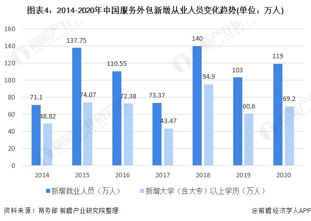 图表4:2014-2020年中国服务外包新增从业人员变化趋势(单位:万人)