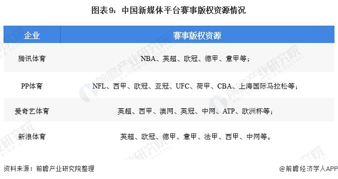 图表9:中国新媒体平台赛事版权资源情况