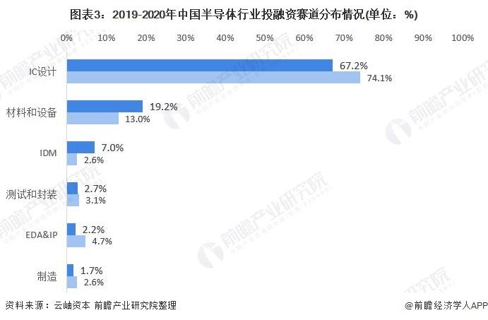 图表3:2019-2020年中国半导体行业投融资赛道分布情况(单位:%)
