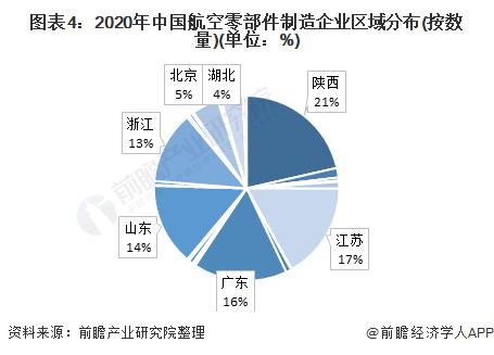图表4:2020年中国航空零部件制造企业区域分布(按数量)(单位:%)