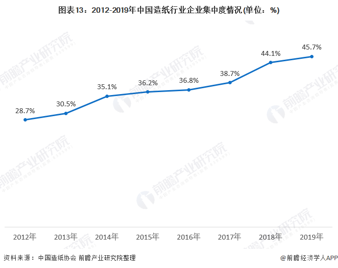 图表13:2012-2019年中国造纸行业企业集中度情况(单位:%)