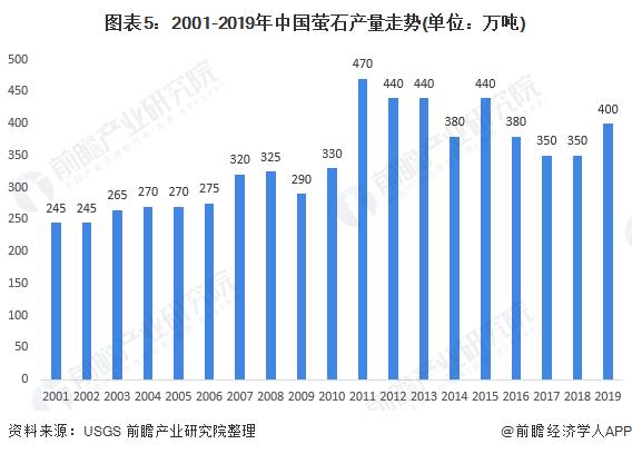 图表5:2001-2019年中国萤石产量走势(单位:万吨)