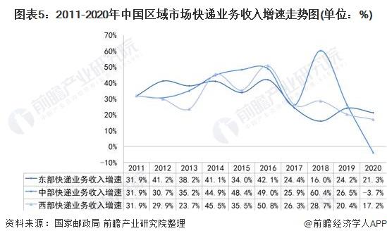 图表5:2011-2020年中国区域市场快递业务收入增速走势图(单位:%)