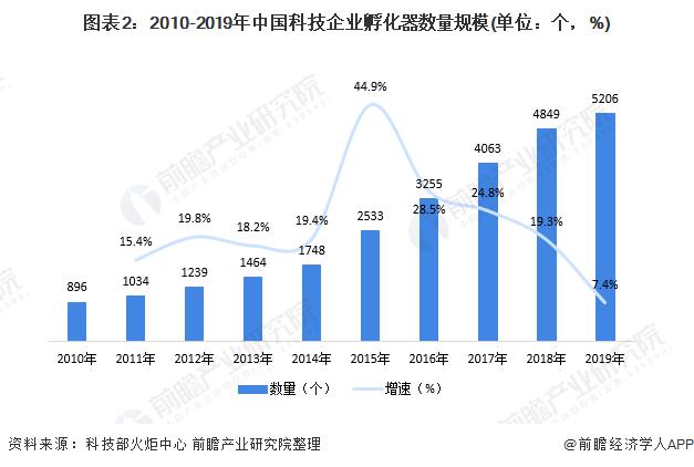 图表2:2010-2019年中国科技企业孵化器数量规模(单位:个,%)
