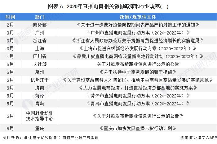 图表7:2020年直播电商相关激励政策和行业规范(一)