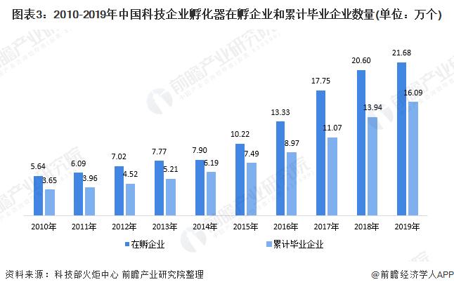 图表3:2010-2019年中国科技企业孵化器在孵企业和累计毕业企业数量(单位:万个)