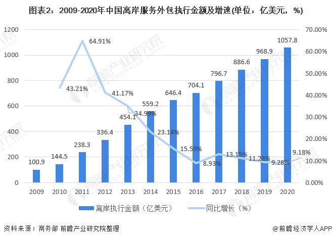图表2:2009-2020年中国离岸服务外包执行金额及增速(单位:亿美元,%)
