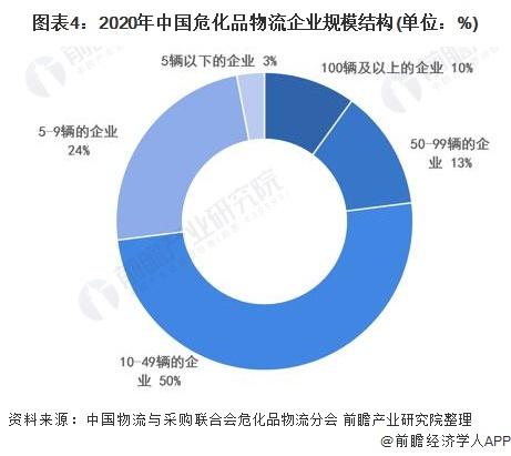 图表4:2020年中国危化品物流企业规模结构(单位:%)