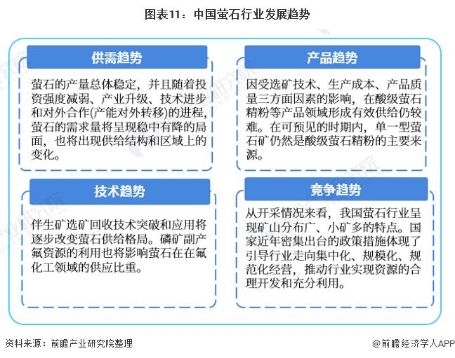 图表11:中国萤石行业发展趋势