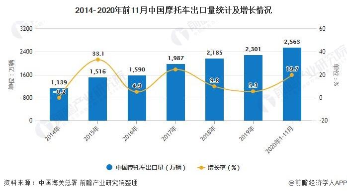 2014- 2020年前11月中国摩托车出口量统计及增长情况