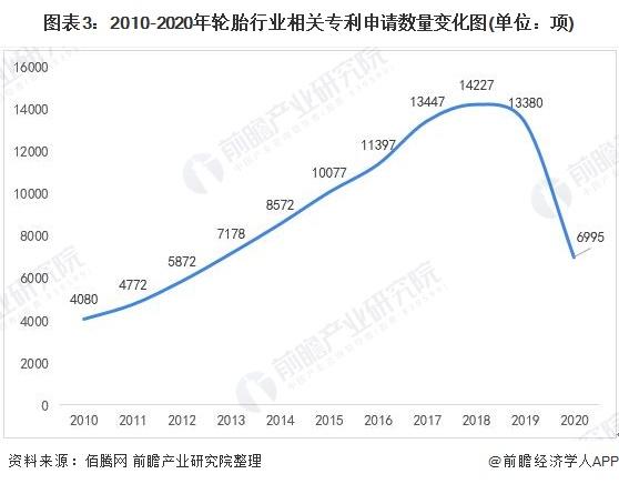 图表3:2010-2020年轮胎行业相关专利申请数量变化图(单位:项)