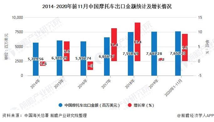 2014- 2020年前11月中国摩托车出口金额统计及增长情况