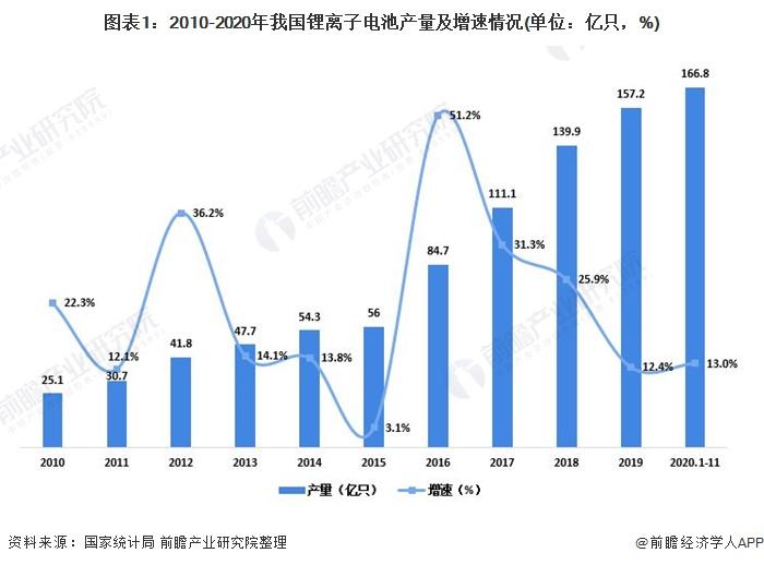 图表1:2010-2020年我国锂离子电池产量及增速情况(单位:亿只,%)