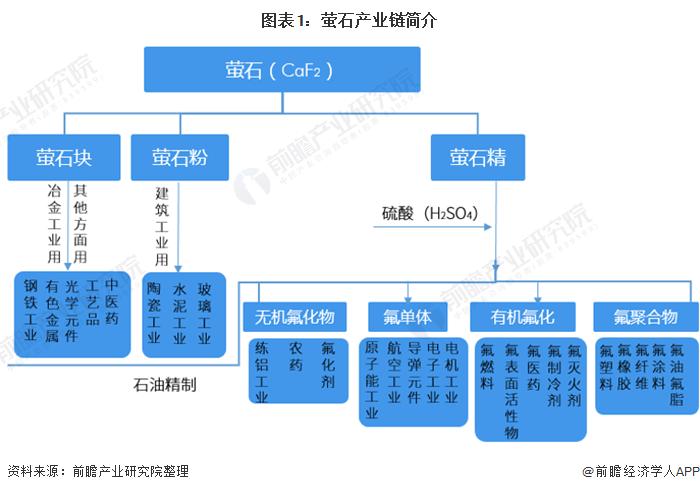 图表1:萤石产业链简介