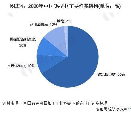 图表4:2020年中国铝型材主要消费结构(单位:%)
