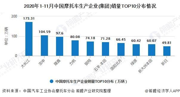 2020年1-11月中国摩托车生产企业(集团)销量TOP10分布情况
