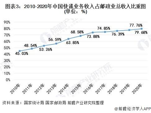 图表3:2010-2020年中国快递业务收入占邮政业总收入比重图(单位:%)