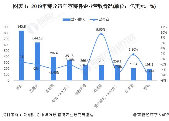 图表1:2019年部分汽车零部件企业营收情况(单位:亿美元,%)