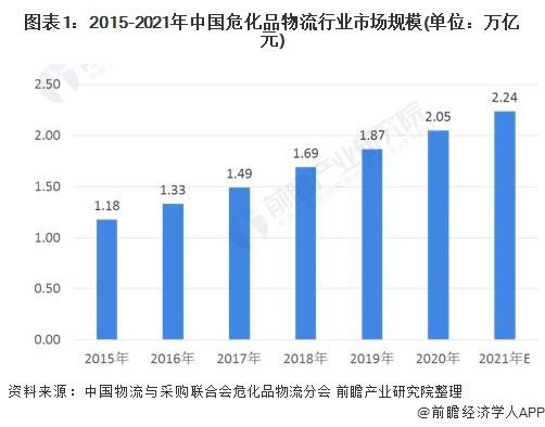 图表1:2015-2021年中国危化品物流行业市场规模(单位:万亿元)