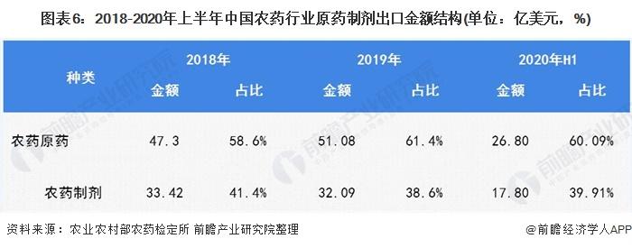 图表6:2018-2020年上半年中国农药行业原药制剂出口金额结构(单位:亿美元,%)