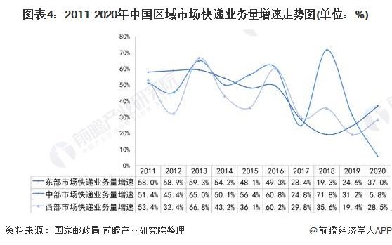 图表4:2011-2020年中国区域市场快递业务量增速走势图(单位:%)