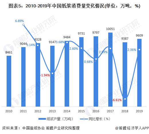 图表5:2010-2019年中国纸浆消费量变化情况(单位:万吨,%)