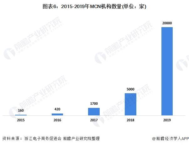 图表6:2015-2019年MCN机构数量(单位:家)