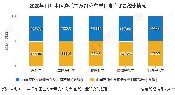2020年11月中国摩托车及细分车型月度产销量统计情况