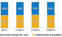 2020年1-11月中国摩托车行业市场分析:累计产<em>销量</em>均突破1500万辆
