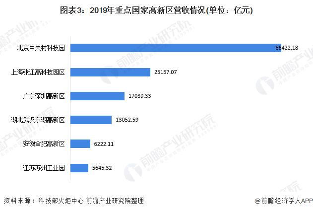 图表3:2019年重点国家高新区营收情况(单位:亿元)