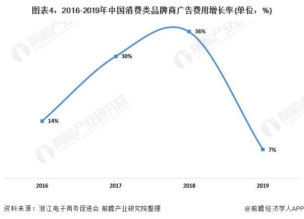 图表4:2016-2019年中国消费类品牌商广告费用增长率(单位:%)