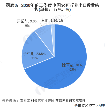 图表3:2020年前三季度中国农药行业出口数量结构(单位:万吨,%)