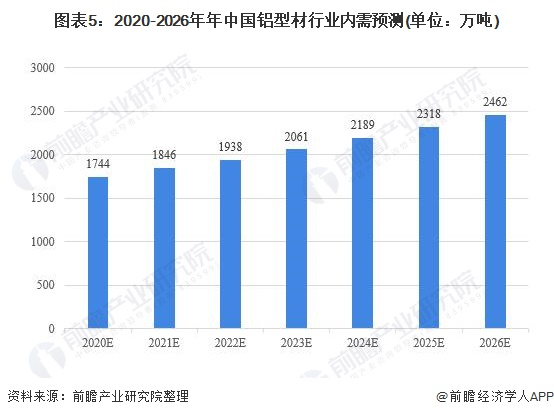 图表5:2020-2026年年中国铝型材行业内需预测(单位:万吨)