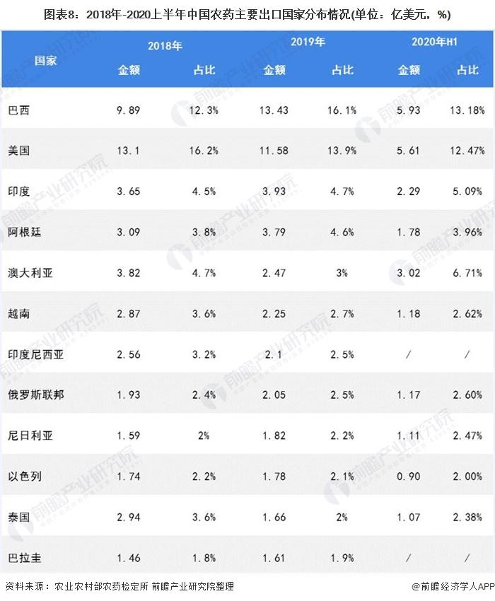 图表8:2018年-2020上半年中国农药主要出口国家分布情况(单位:亿美元,%)