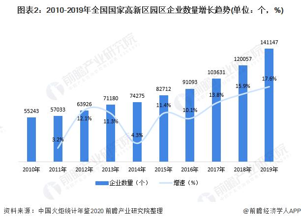 图表2:2010-2019年全国国家高新区园区企业数量增长趋势(单位:个,%)