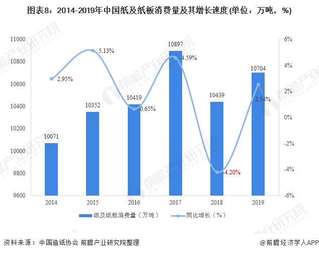 图表8:2014-2019年中国纸及纸板消费量及其增长速度(单位:万吨,%)