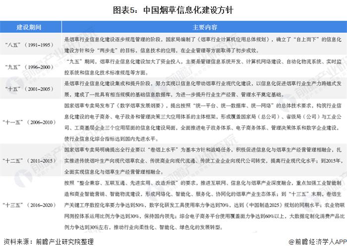 图表5:中国烟草信息化建设方针