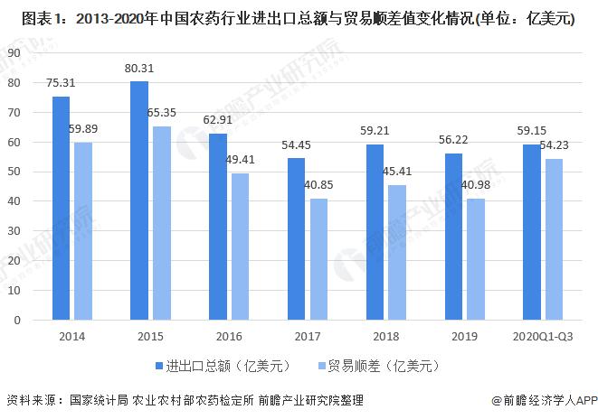 图表1:2013-2020年中国农药行业进出口总额与贸易顺差值变化情况(单位:亿美元)