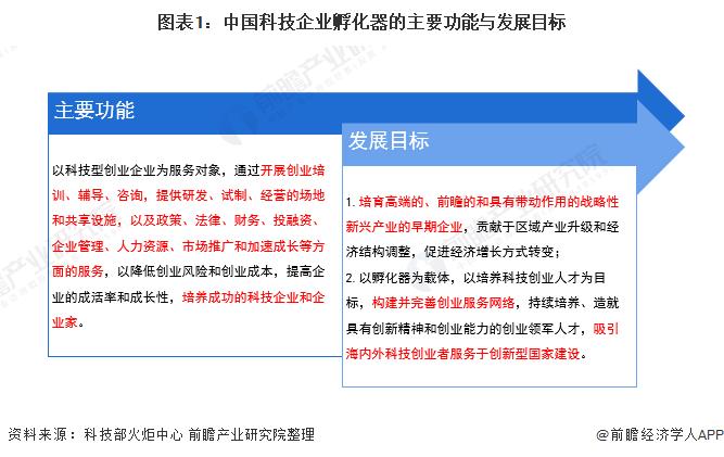 图表1:中国科技企业孵化器的主要功能与发展目标