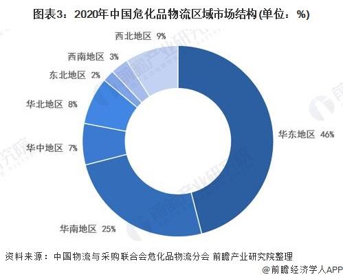 图表3:2020年中国危化品物流区域市场结构(单位:%)